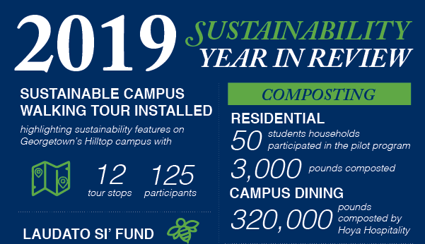 2019 Sustainability Year in Review